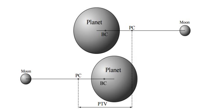 Princip PTV, credit: Simon et al.