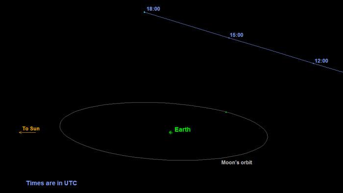 Dráha asteroidu, credit: NASA/JPL-Caltech