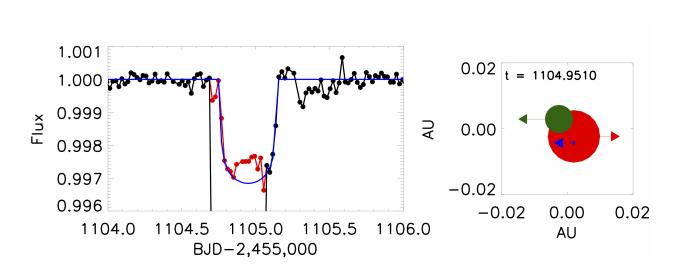 Schéma syzygy (vlevo světelná křivka, vpravo systém - červeně je největší hvězda, zeleně menší a modře planeta). Credit: Kostov et al.