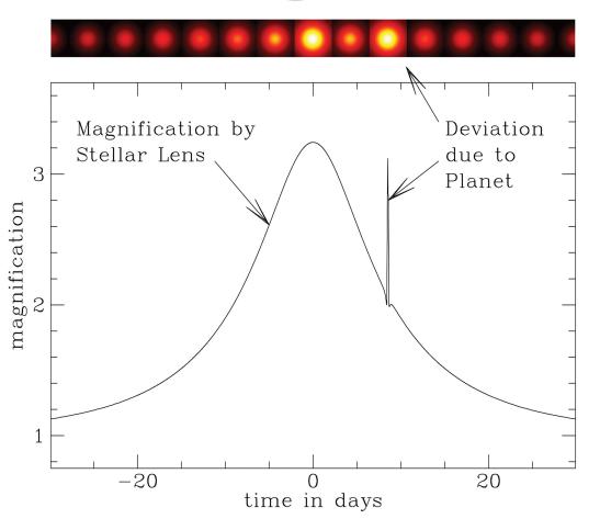 Planeta jako následné krátkodobé zjasnění ve světelné křivce mikročočkové události. Credit: Keith Horne