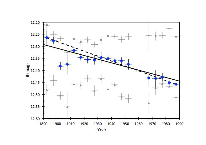 Pokles jasnosti KIC 8462852, credit: Bradley E. Schaefer