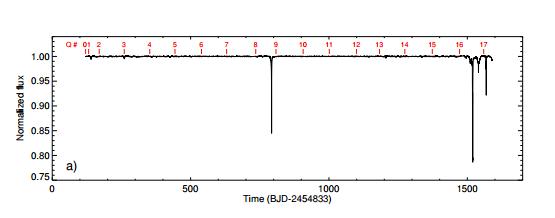 Světelná křivka KIC 8462852. Credit: Boyajian et al.