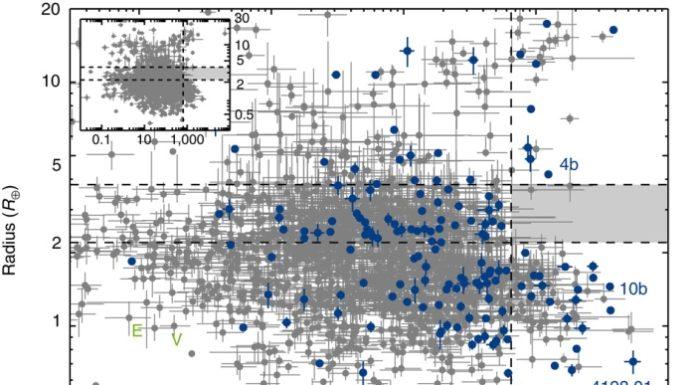 Na svislé ose je poloměr exoplanet v násobcích Země. Na svislé oslunění (množství záření, které planeta dostává od své hvězdy v násobcích toho, co dostává Země od Slunce). Modře jsou vyznačeny exoplanety (157), u kterých byly parametry hvězdy upřesněny astroseismologií. Šedivé body představují ostatní exoplanety. Všimněte si šedého obdélníku, ve kterém žádné planety nejsou. Nachází se (přerušované čáry) nad osluněním 650x a mezi 2,2 a 3,8 poloměrů Země. Credit: Lundkvist et. al.