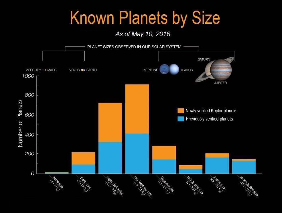 Předešlé objevy Keplera (modře) a nové přírůstky (oranžově). Na vodorovné ose jsou poloměry exoplanet v násobcích Země. Credits: NASA Ames/W. Stenzel