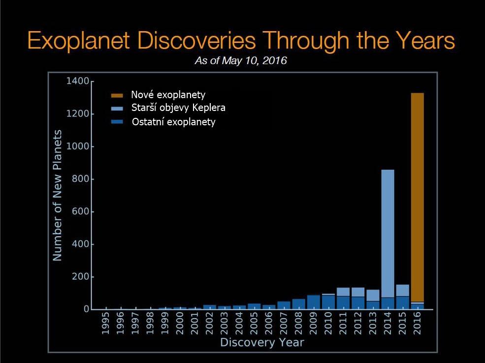 Vývoj počtu objevených exoplanet. Credits: NASA Ames/W. Stenzel; Princeton University/T. Morton