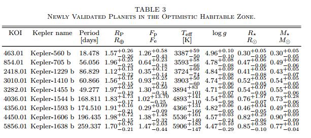 Nové obyvatelné exoplanety. Zajímat by vás měl název (Kepler name), oběžná doba ve dnech (Period), velikost planety v násobcích Země (Rp), poloměr a hmotnost hvězdy v násobích Slunce (R*, M*), případně teplota hvězdy v Kelvinech (Teff). Credit: Morton et al.