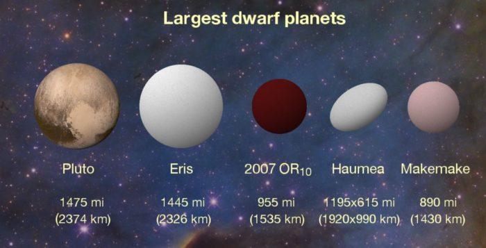 2007 OR10 ve společnosti trpasličích planet. Credits: Konkoly Observatory/András Pál, Hungarian Astronomical Association/Iván Éder, NASA/JHUAPL/SwRI