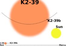 Systém K2-39 a jeho srovnání se Sluncem a Sluneční soustavou. Credit: Credit: Vincent Van Eylen/Aarhus University