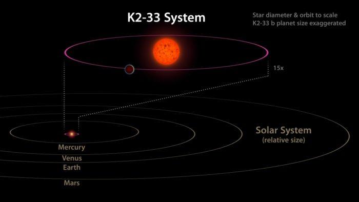 Planetární systém K2-33, Credit: NASA/JPL-Caltech
