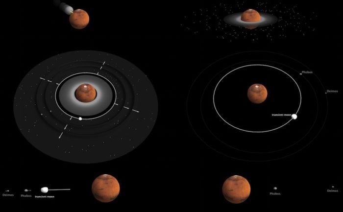 Možný scénář vzniku marsovských měsíců. Credit: A. Trinh / Royal Observatory of Belgium