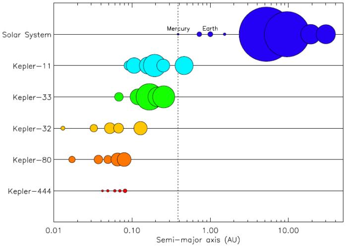 Příklady těsných planetárních systémů. Credit: Campante et al 2015