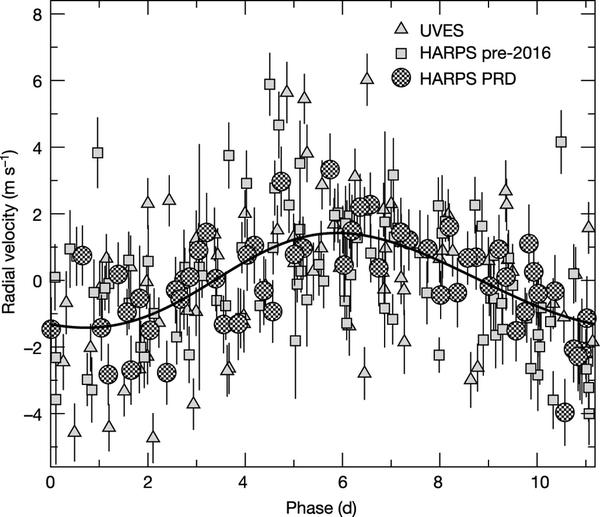 Takhle Proximu b skutečně vidíme - křivka radiálních rychlostí ze dvou spektrografů - UVES a HARPS (HAPRS PRD jsou nejnovější data, PRD = Pale red dot, bledě červená tečka). Credit: Anglada-Escudé et al.