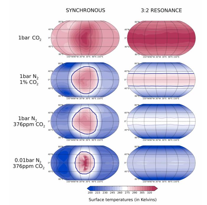 Teplota na různých částech povrchu (v Kelvinech) v závislosti na atmosféře a typu rotace. Credit: Martin Turbet et al.: The habitability of Proxima Centauri b