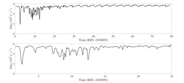 Světelná křivka EPIC 204278916. Nahoře po dobu celé kampaně (79 dní), dole jen po dobu, kdy byly pozorovány poklesy. Credit: Scaringi et al.