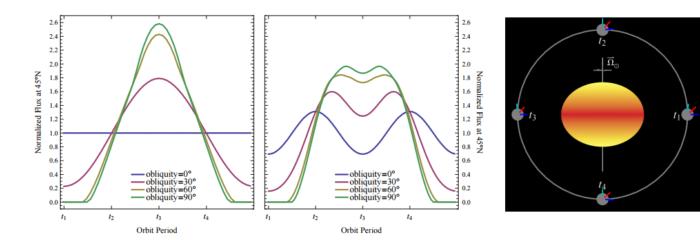 """Levý graf ukazuje oslunění na 45° severní šířky planety v průběhu oběhu planety okolo normální hvězdy. Jednotlivé křivky znázorňují situaci pro konkrétné sklon roviny oběžné dráhy vůči rovině rovníků od 0 do 90 stupňů. Vpravo je situace pro planetu u """"nekulaté hvězdy"""". Credit: John P. Ahlers, 2016"""