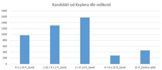 Potvrzené exoplanety a kandidáti od Keplera dle velikosti v násobcích Země.
