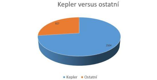 Exoplanety objevené (a potvrzené) od Keplera a objevené jinými metodami.