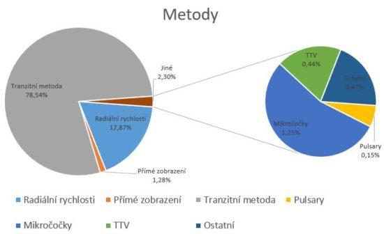 Počty exoplanet podle metod jejich objevení.