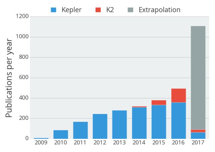 Počty studií, které vyšly na základě dat z Keplera. Credit: NASA