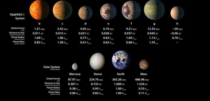 Planetární systém TRAPPIST-1 a srovnání se Sluneční soustavou. Credit: NASA