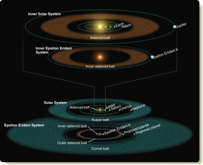 Systém Epsilon Eridani a srovnání se Sluneční soustavou... Credits: NASA/JPL/Caltech/R. Hurt (SSC)