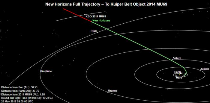 Aktuální pozice sondy New Horizons. Credit: JHUAPL, NASA