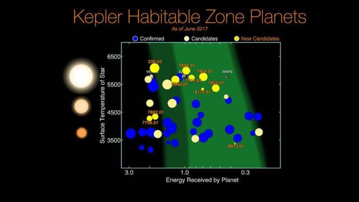 Potenciálně obyvatelní kandidáti od Keplera (žlutě noví). Credit: NASA