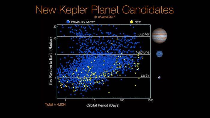 Všichni kandidáti od Keplera (žlutě noví). V grafu je znázorněna jejich velikost a oběžná doba. Credit: NASA