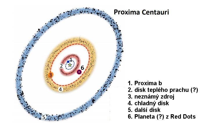 Okolí Proximy Centauri. Credit: Guillem Anglada et al., upraveno