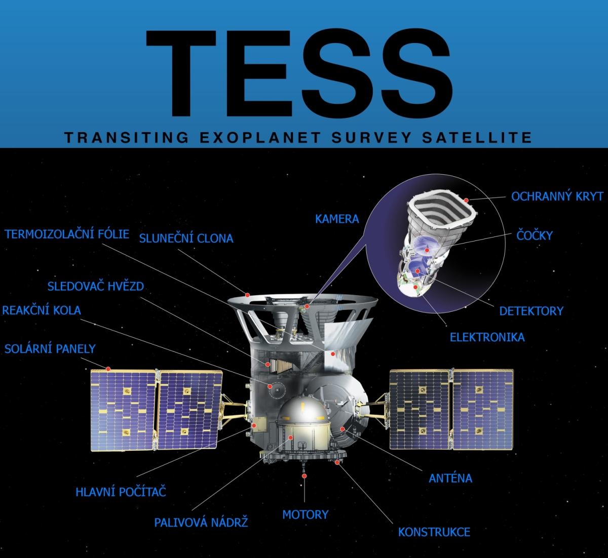 Schéma TESS. Credit: NASA