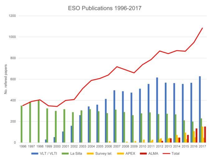 Celkový počet studií založených na datech z dalekohledů ESO a jejich celkový počet v průběhu let. Credit: ESO