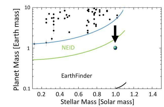 Na vodorovné ose je hmotnost hvězdy v násobcích Slunce. Na svislé je hmotnost planety v násobcích hmotnosti Země. Černé body znázorňují některé exoplanety objevené měřením radiálních rychlostí. Modrá křivka udává současný detekční limit. Zelená křivka odpovídá přibližným detekčním limitům přístroje NEID, ale také EXPRES a ESPRESSO. Černá křivka odpovídá EarthFinderu. V gragu je také znázorněna Země. Credit: Plavchan et al.