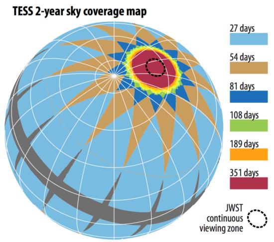 Mapa nebeské sféry a vyznačení oblastí, které bude TESS pozorovat. Černé oblasti podél ekliptiky pozorovány nebudou (ne v rámci primární mise). Credit: NASA