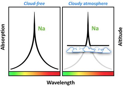 Atmosféra bez mraků (vlevo) a s mraky (vpravo) a absorpční čáry sodíku v různých vlnových délkách. Credit: N. Nikolov/E. de Mooij