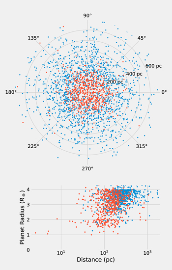 Hlavním úkolem TESS je najít planety u blízkých a jasných hvězd. V grafu je znázorněno rozložení planet dle vzdálenosti v parsecích (1 pc = 3,26 světelných let). Planety objevené ve dvouminutové kadenci (oranžová) a FFI (modrá). Foto: Thomas Barclay, Joshua Pepper Elisa Quintana, The Astrophysical Journal, CC BY 3.0