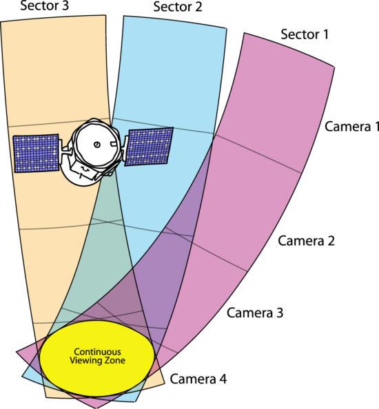 TESS pozoruje na jižní i severní polokouli 13 sektorů. Každý sledují 4 kamery. Foto: Thomas Barclay, Joshua Pepper Elisa Quintana, The Astrophysical Journal, CC BY 3.0
