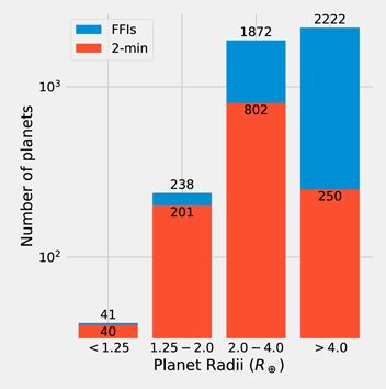 Počty objevených planet dle poloměru ve dvouminutové kadenci (oranžová) a FFI (modrá). Foto: Thomas Barclay, Joshua Pepper Elisa Quintana, The Astrophysical Journal, CC BY 3.0