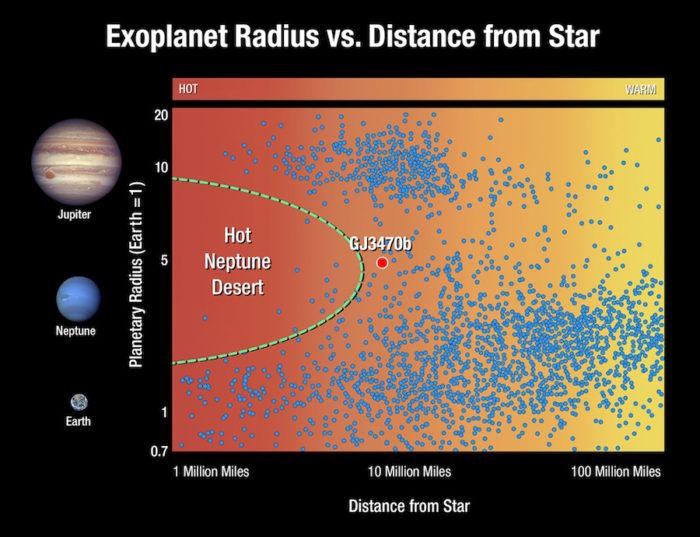 Horkých a teplých neptunů moc není. Graf ukazuje závislost poloměru planety na její vzdálenosti od hvězdy. Credit: NASA/ESA/A. Feild (STScI)