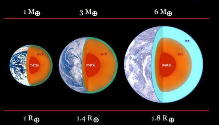 Možní podoby planety u Barnardovy hvězdy a srovnání se Zemí. Credit: Edward Guinan, Scott Engle, Ignasi Ribas