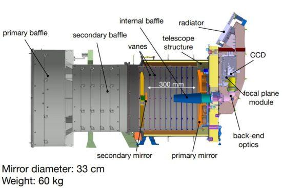 تحتاج لمعرفته CHEOPS الأقمار الصناعية pristroj-550x367.jpg